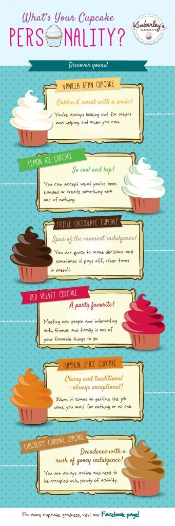 what-is-your-cupcake-personality-FINAL-341x1024