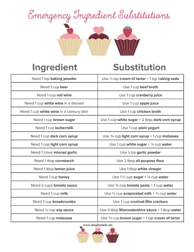 Emergency Ingredient Substitutions - If you run out of an ingredient while you're cooking or baking, don't fret! Check out this list of emergency ingredient substitutions and find a quick fix.